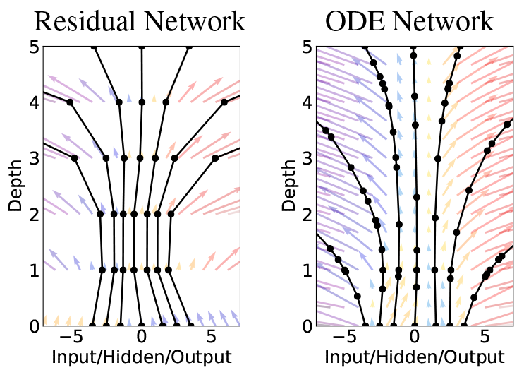 illustration of an ode network compared to a residual network